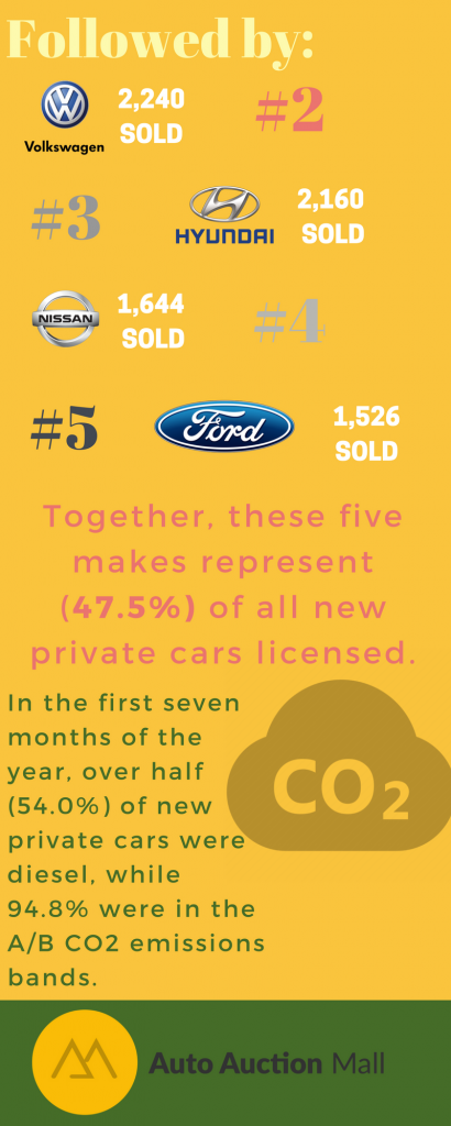 Cars Registered July Infographic - Part 2