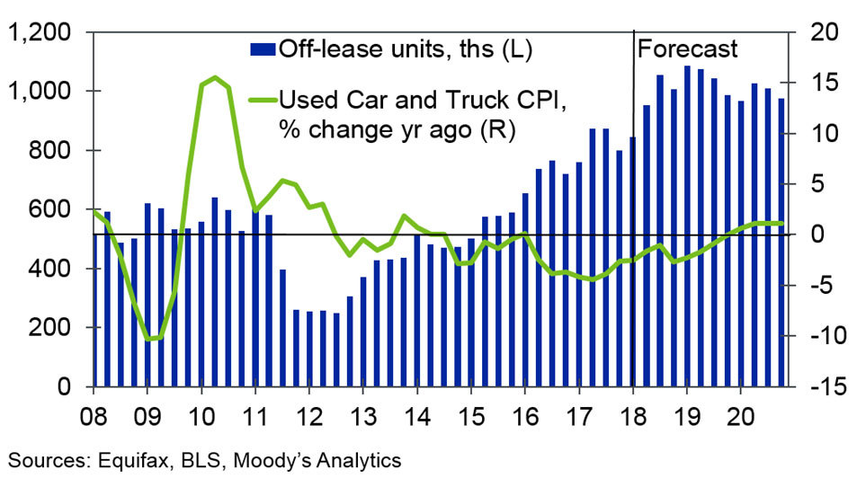 chart for Used Car Price outlook