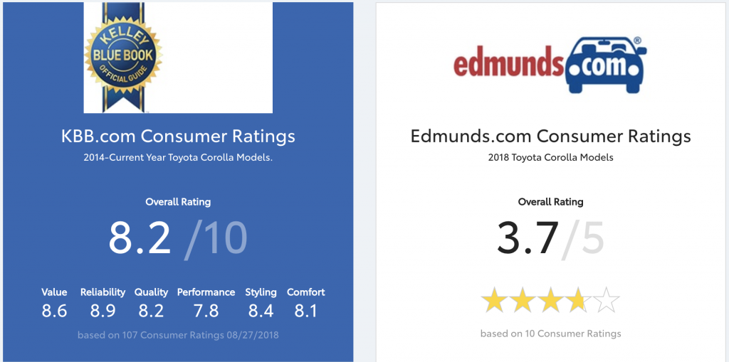 KBB Edmunds Toyota Corolla Ratings