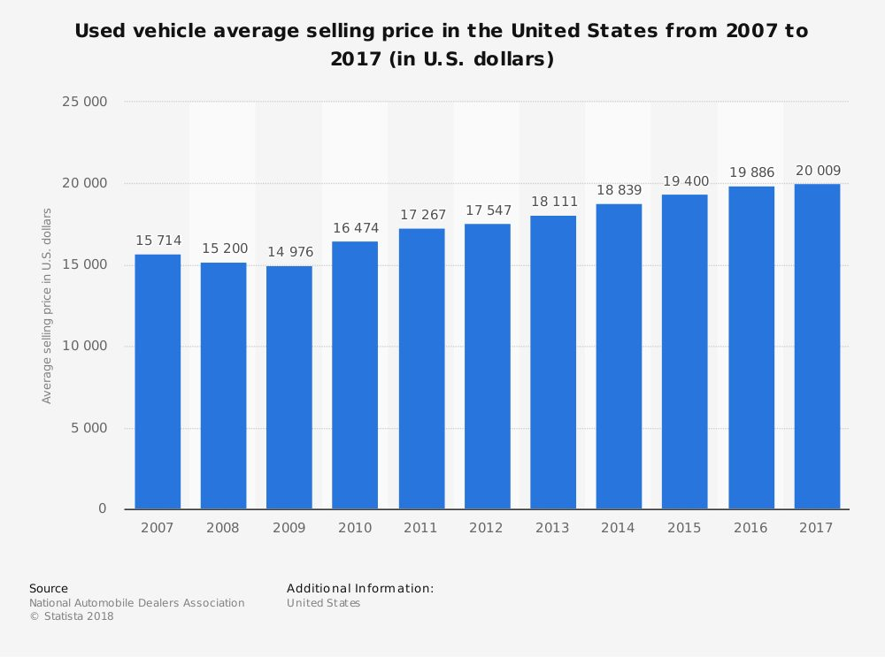 used vehicle average-selling price in the us 2007 2017
